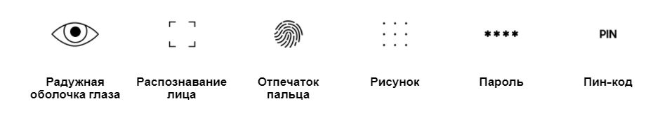 Виды идентификации