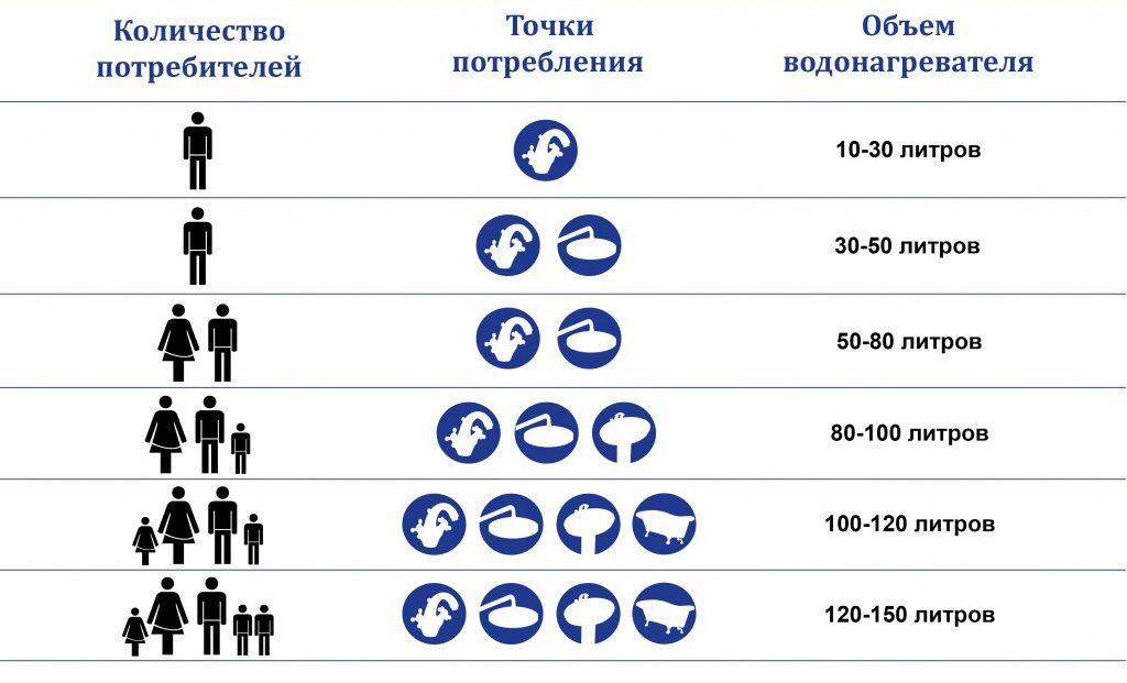 Зависимость потребления воды и объема водонагревателя