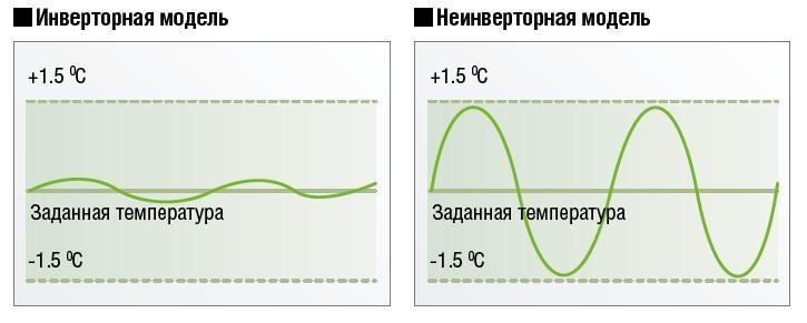 Разница между линейным и инверторным компрессором