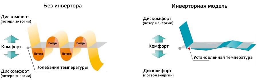 Сравнение работы кондиционера с инвертором и без