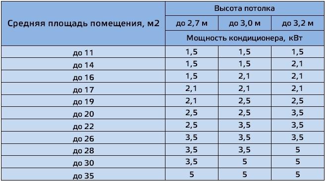 Таблица мощности кондиционера и площади помещения
