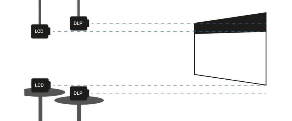 Позиціонування проектора