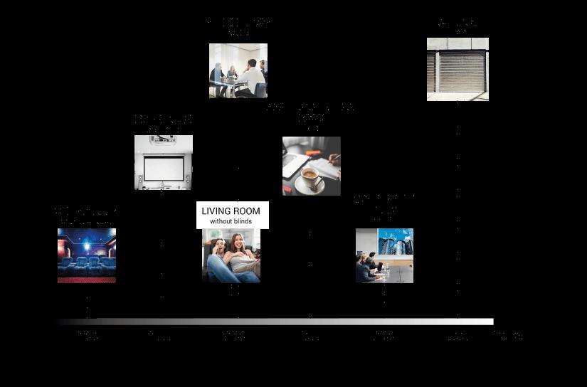 Оптимальна яскравість для ЖК-проекторів