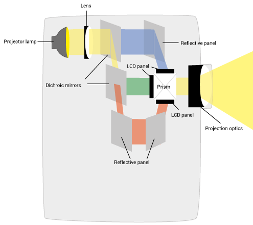 Проекції LCD